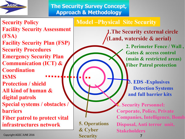The Security Survey Concept